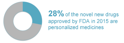 28-percent-of-fda-approvals-are-PMs